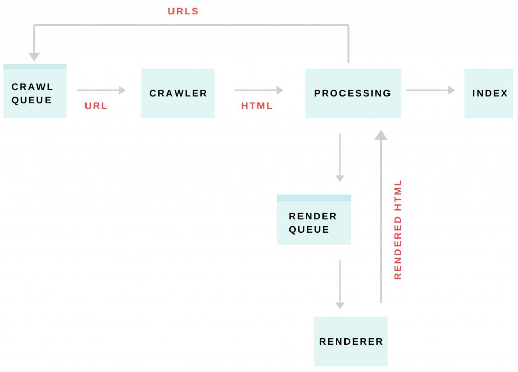 diagram showing how googlebot renders javascript