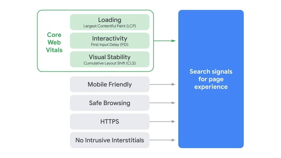diagram showing Google's new page experience search signals